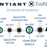 Syntiant_Evo_Timeline