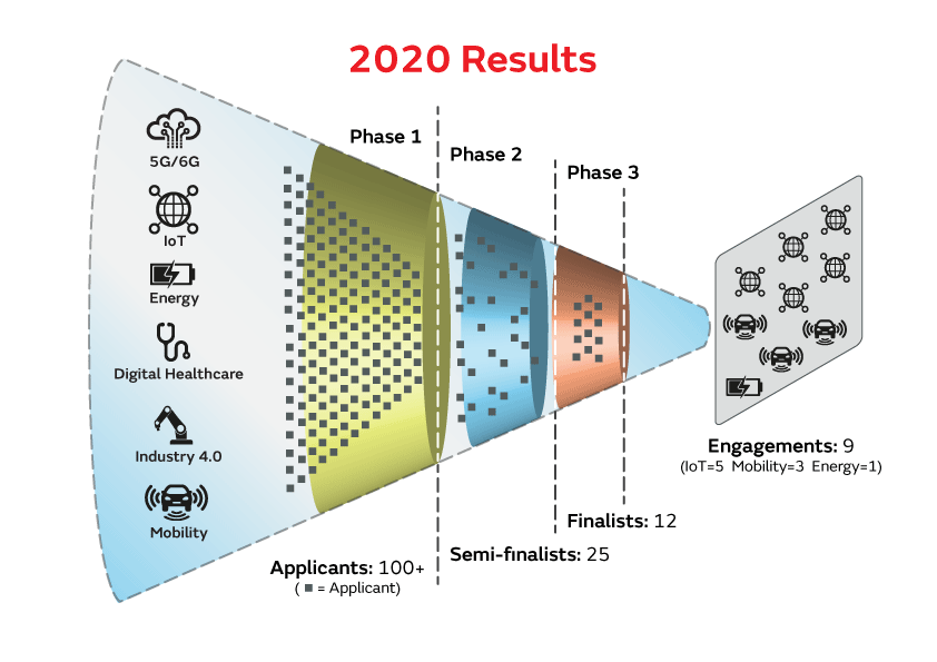 2020 Results funnel