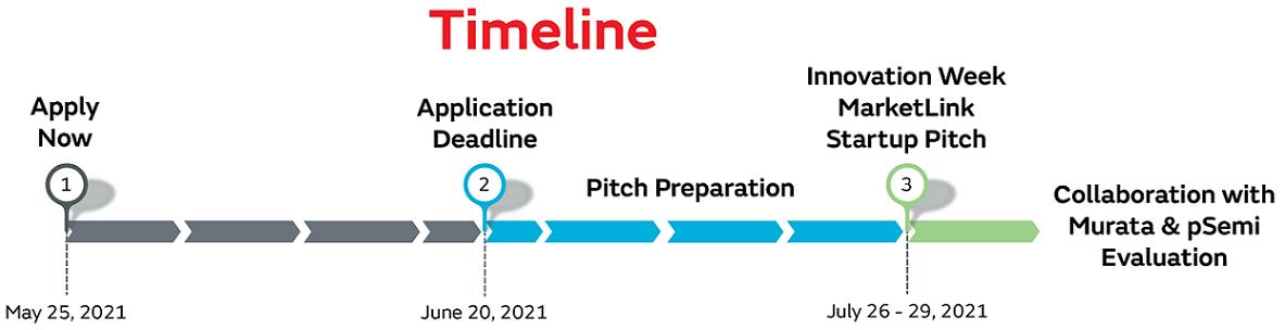 Innovation week Timeline