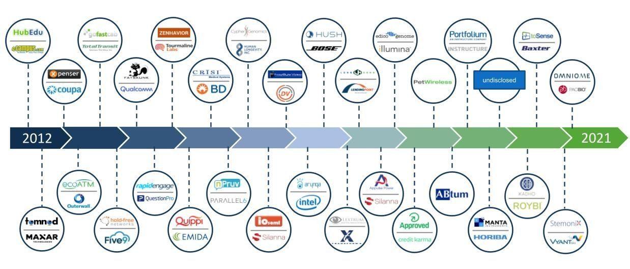 Acquisition Timeline.pptx
